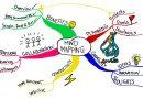 دانلود نرم افزار نقشه ذهنی با قابلیت فارسی کامل